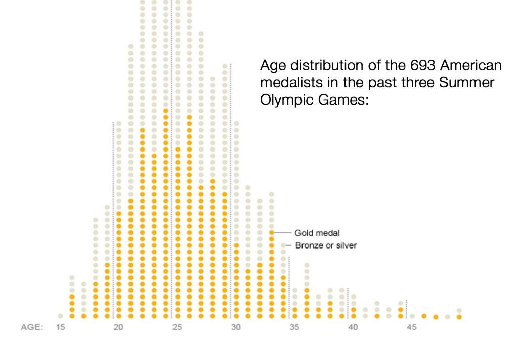 سن شناگران آمریکایی مدال آور در سه المپیک اخیر