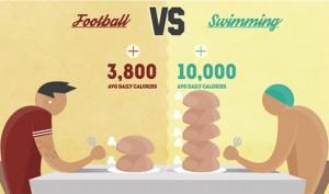 آیا واقعا شناگران معادل 19 همبرگر بزرگ در روز میخورند؟